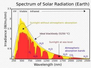 solar spectrum graph