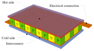 Thermoelectric aka Peltier cooler